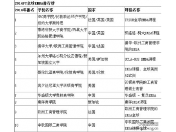2014年FT全球EMBA排行榜名单