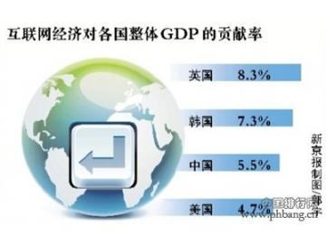 2012年互联网占GDP比重中国位居第三