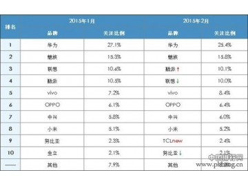 2015年2月最受关注国产手机排行