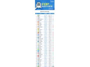 2015年3月移动APP排行榜TOP200