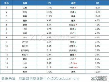 2015年4-5月中国智能手机市场手机品牌排行榜