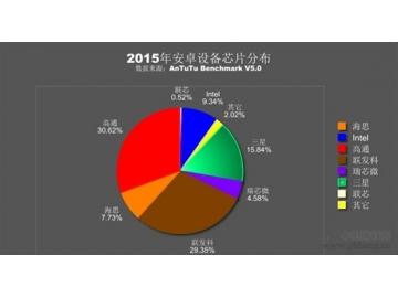 2015年安卓处理器排行