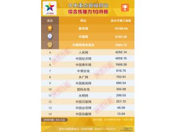 2015年10月中央重点新闻网站综合传播力排行榜