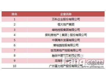 2015中国房地产开发商排名