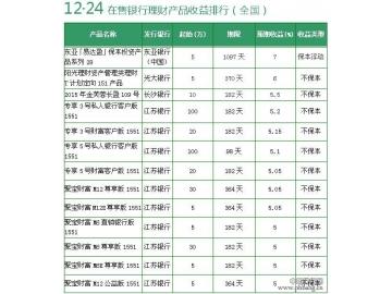 12月24日银行理财产品收益排行 1款7%保本
