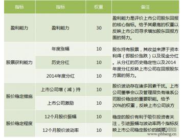 """2015年度最佳商业银行排行榜:浦发银行""""颜值""""最高"""