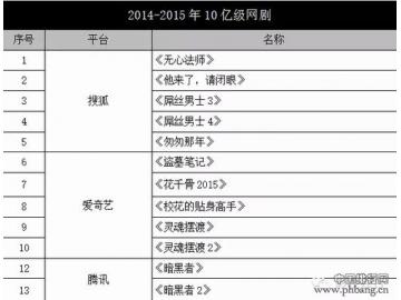 2014-2015年中国10亿级超级网剧排行榜