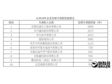 2015年中国企业专利排行榜:第一万万没想到