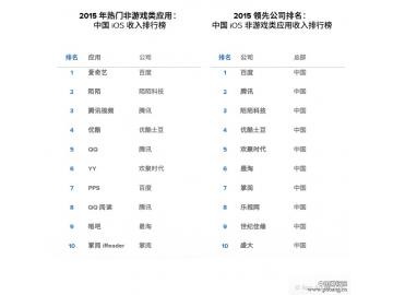 全球App收入排行:陌陌 Line霸占中日社交应用首位