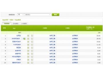 艾瑞数据应用商店排名:腾讯360百度居前三