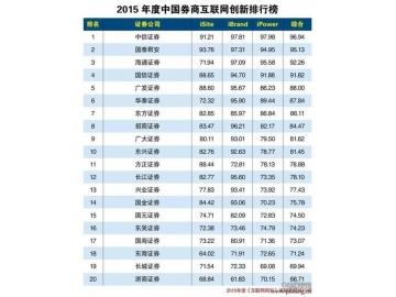 2015年度中国券商互联网创新排行