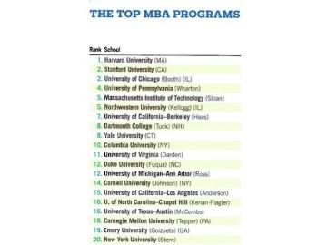 USNews发布最新全美MBA排行榜 达顿占就业榜首