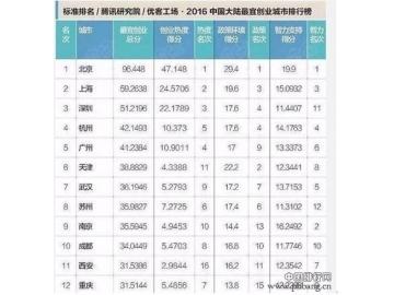 2016中国大陆最宜创业城市排行榜