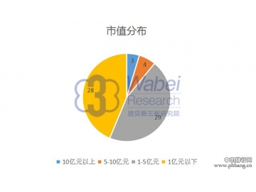 2016年7月云南省新三板企业市值排行榜