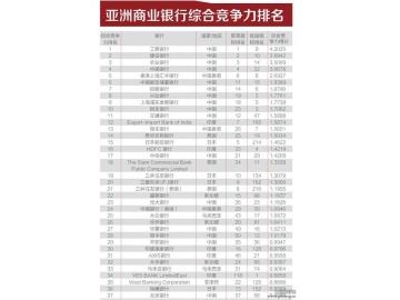 2016年229家亚洲银行竞争力排名