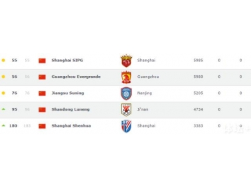 2017年第1期世界足球俱乐部排名
