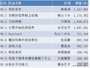 2016年度日本轻小说销量榜Top10