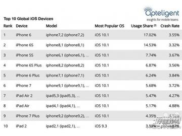 iPhone手机销量排行榜 iPhone 7远远不如iPhone 6