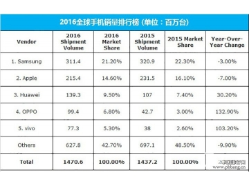 2016手机销量排名:三星苹果依旧强势