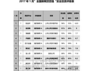 2017新网贷百强榜:小额成趋势,微贷网崛起
