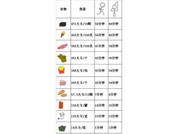 十大常见零食热量排行榜