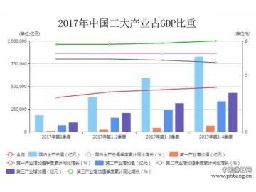2017年中国三大产业占GDP比重