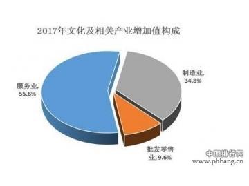 2017年我国文化及相关产业增加值占GDP比重