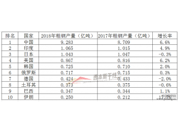 2018年粗钢产量排名前十的国家,中国居首