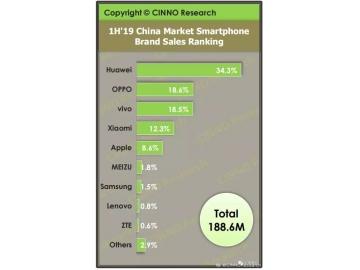上半年国内手机销量排行榜