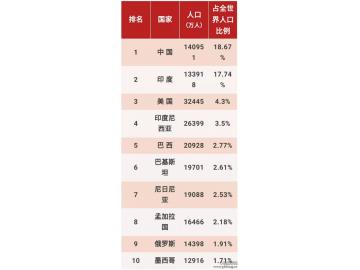 中国人口占世界比例是多少?世界十大国家人口占比