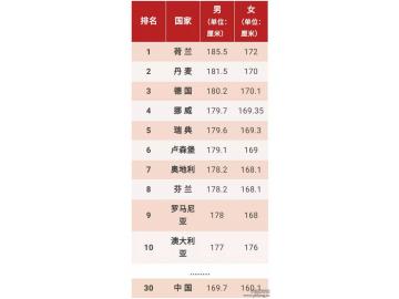 世界上平均身高最高的十大国家排行