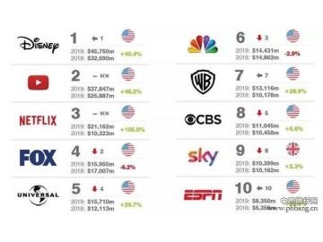 2019年全球传媒品牌25强排行榜