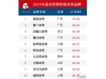 2019过硬最具价值床垫十大品牌排行榜