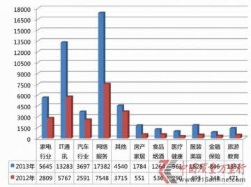 2013中国质量万里行投诉盘点:网络服务类居榜首