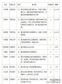 41位退休高官任市值100强上市公司独立董事