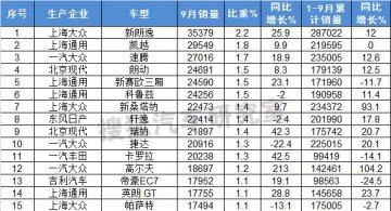 2014年9月国内轿车车型销量排行榜(1-100名)