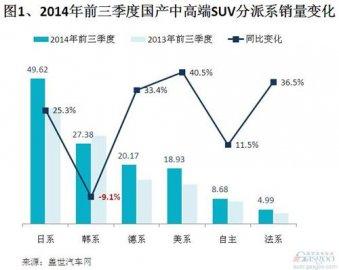 2014年前三季国产中高端SUV分派系销量排行榜