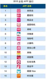 2015年第一季度女性APP排行榜