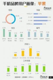 2019年男明星排行榜_2019年中国手机排行榜:男性用户爱小米,女性用户选