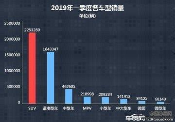 2019年度车销量排行_2019年一季度热销SUV投诉销量比排行