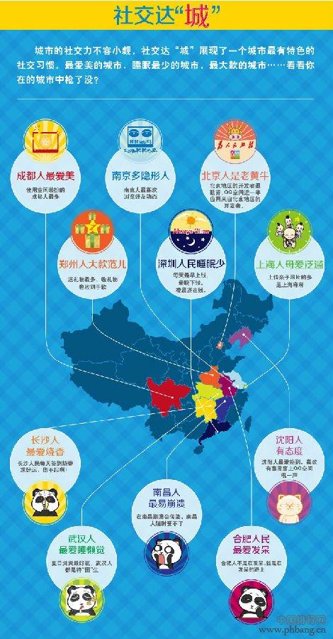 """2013年中国城市等级_QQ空间发布2013年中国城市""""社交力""""排行榜_中国排行网"""