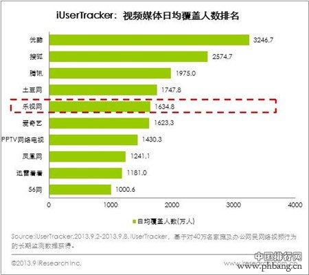 视频网站浏览收视率排名
