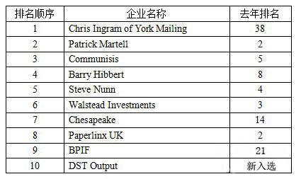 2013英国印刷企业100强排行榜
