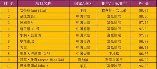 2013亚洲十大超级豪宅排行