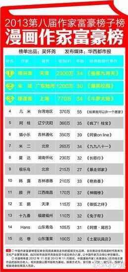 2013年中国漫画家富豪排行榜