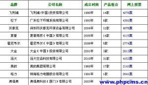 2013中国空气净化器十大顶级品牌排行