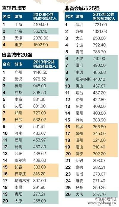 2013中国最有钱的城市-财力50强排行榜