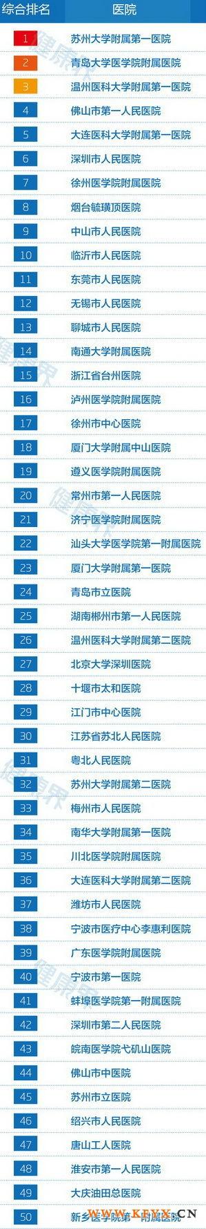 2013中国地级市医院竞争力百强排行榜
