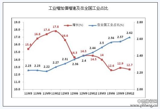 2013年医药工业企业资产总额百强榜