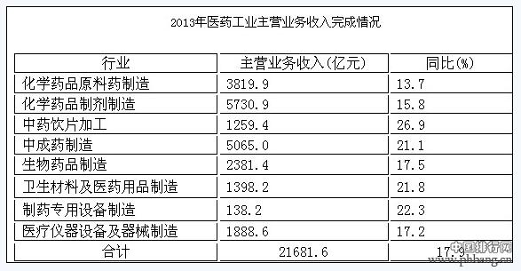 2013年中国医药工业企业主营业务收入百强榜